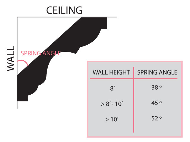 Similiar crown molding size chart best free home for Crown molding size chart